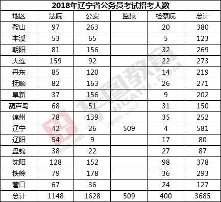 2018辽宁省考公检法系统考试 哪些专业机会更多
