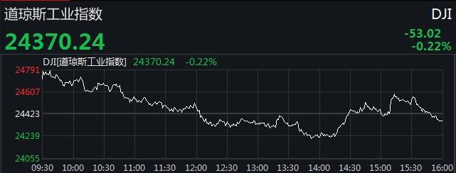 美股上窜下跳 道指盘中震幅超570点