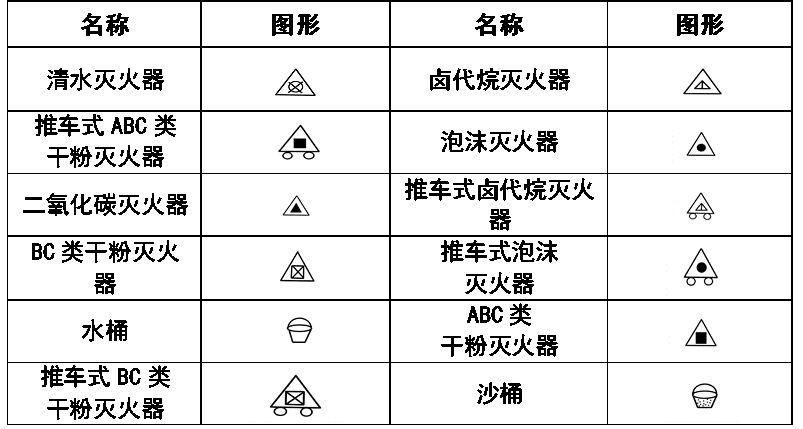 给排水 消防cad图例符号大全与画法,请君收藏