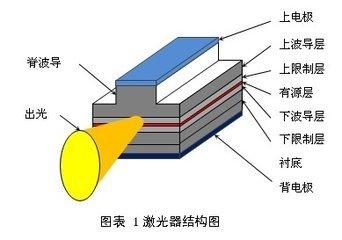 he-ne激光器可以测量激光能量的原理