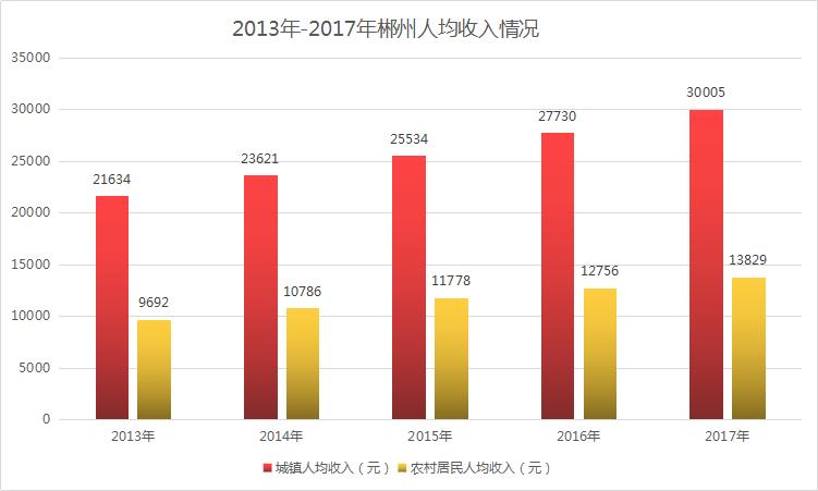 2025郴州GDP_房价泡沫是个什么鬼 房价高 房价泡沫