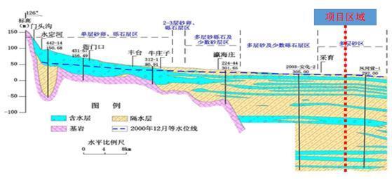 矿区水文地质剖面图_宁夏平原地质剖面图_平面设计图