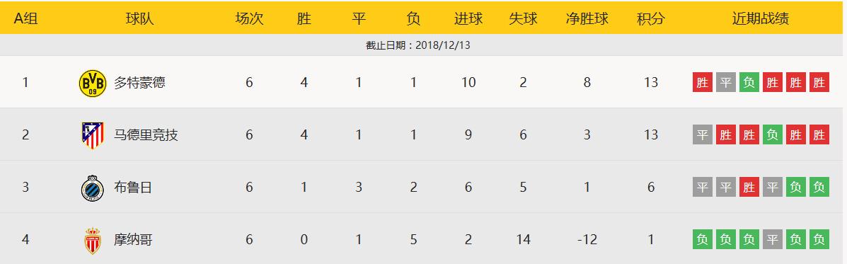 欧冠积分榜:尤文皇马曼城夺第一 红军曼联第二