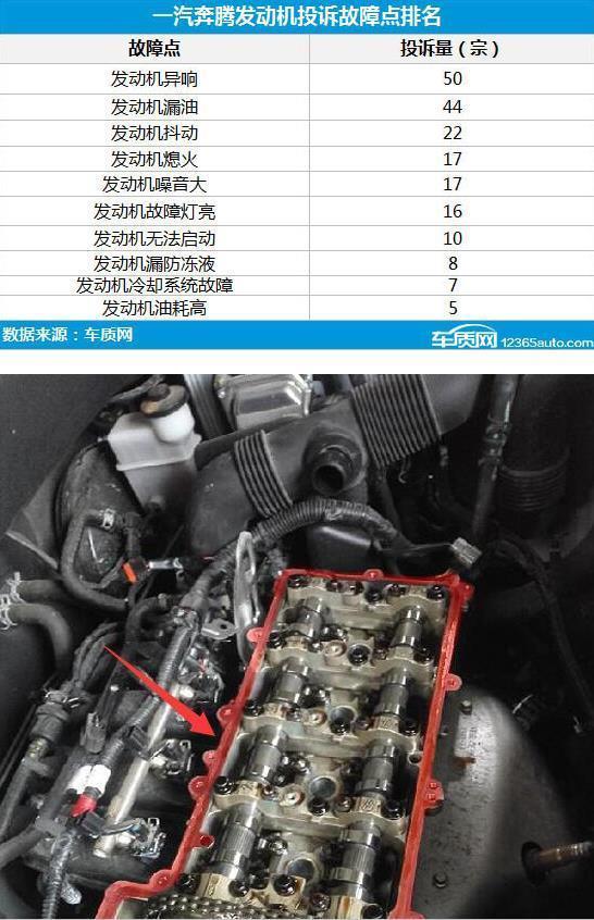 一汽-森雅R7发动机漏油成通病光靠低价还能走多远?_陕西快乐十分