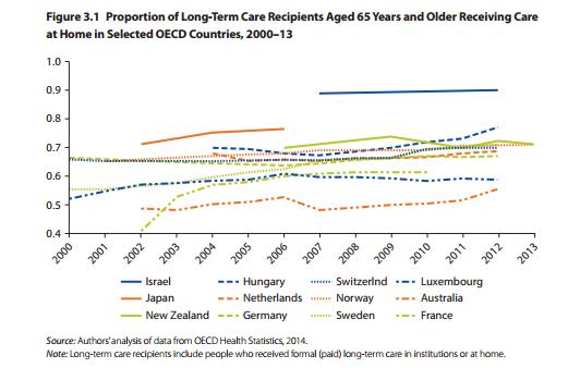 2050年中国65岁及以上老年