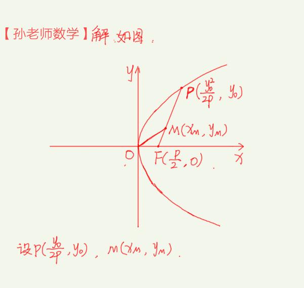 高考数学,抛物线上点的坐标的想法,小细节也是解题的要害(责编保举:初中数学zsjyx.com)