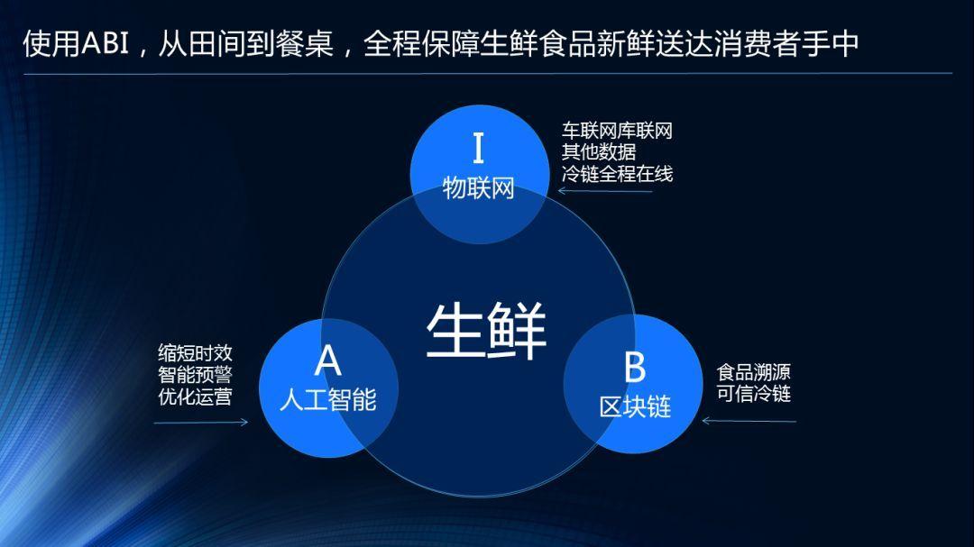 鲜易黄振平:生鲜产业互联网的数字化平台战略