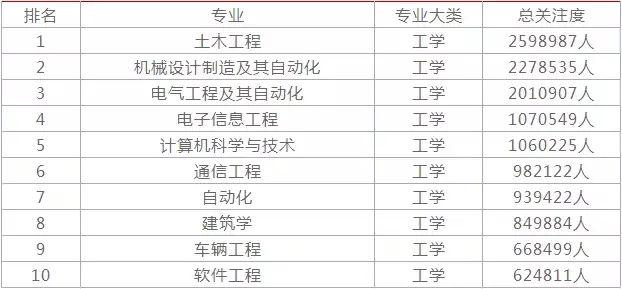 2019年热门职业排行_2019年大学各热门专业排名前10名