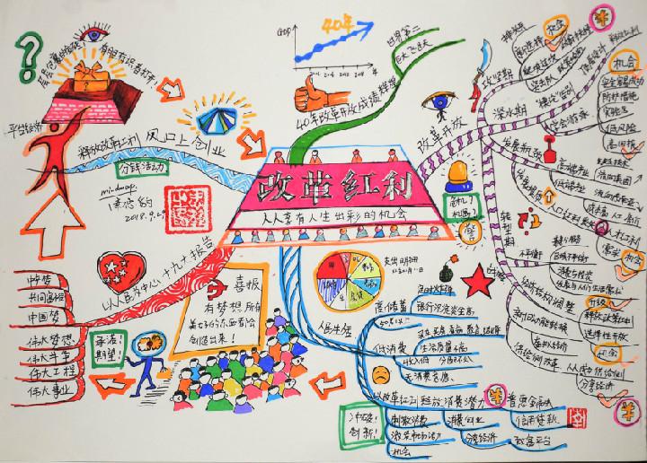 南忠豹手绘思维导图——大脑使用说明书 mindmap