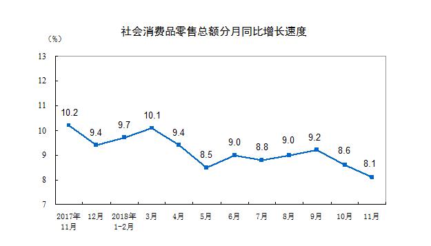 前11月社会消费品零售总额345093亿 同比增9.1%