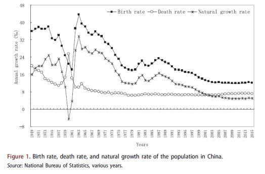 人口的增长同经济和_我国人口增长图