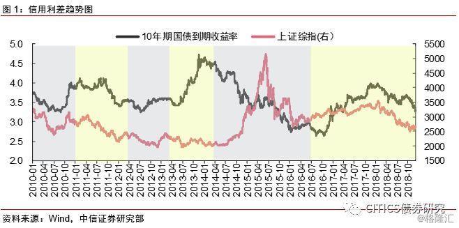 信用利差及M1视角下的大类资产表现