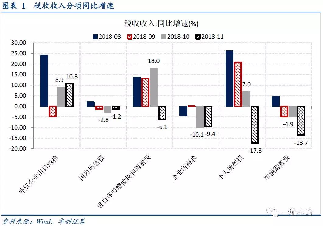 税收收入与gdp_税收收入差距