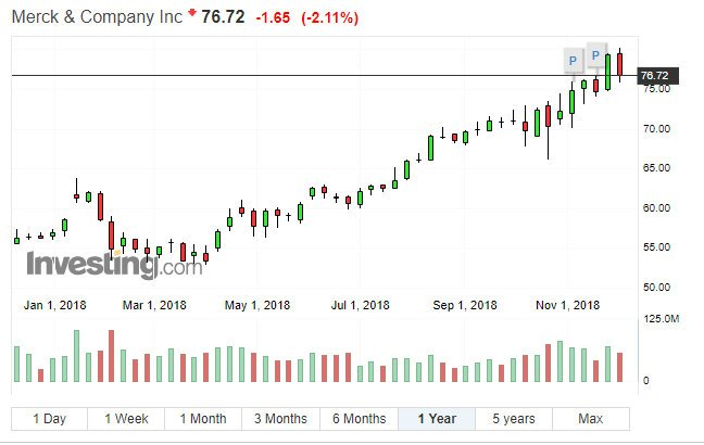 保护投资组合的首选股票:这两只医疗股有助于抵御市场低迷!