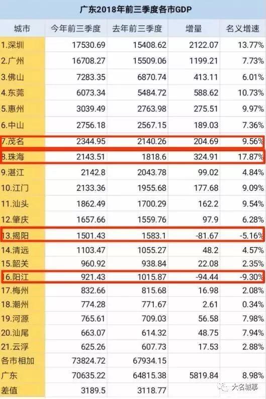 茂名市人均gdp在广东省排名_重磅 茂名总GDP排全省第七,还在 粤港澳大湾区发展规划纲要 被点名