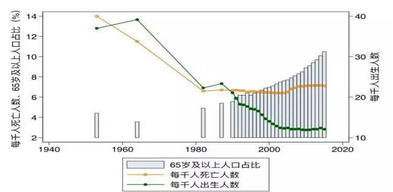 人口老龄化解_用大保障体系应对人口老龄化