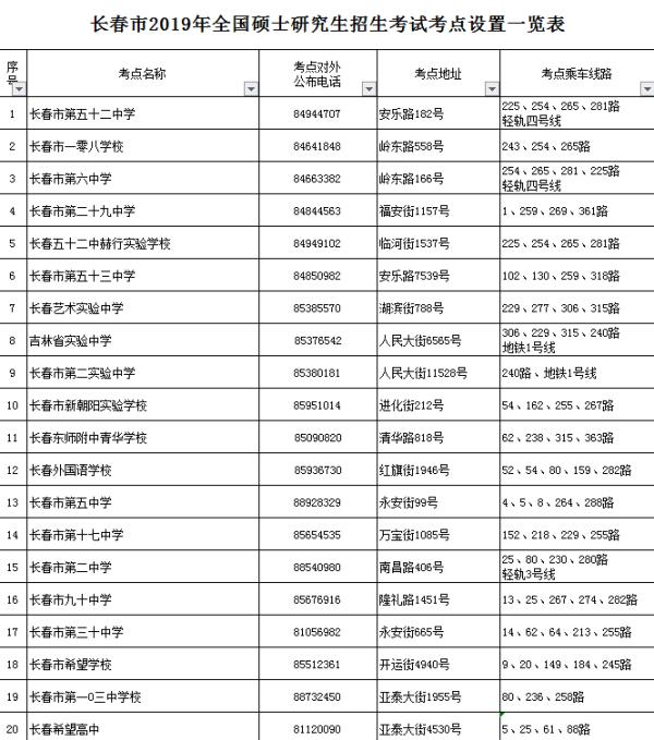 长春市2019年全国硕士研究生招生考试考点确定