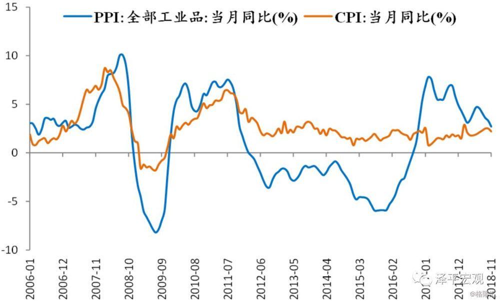 任泽平:经济从滞涨到通缩,政策应从偏紧到适度宽松——全面解读11月经济金