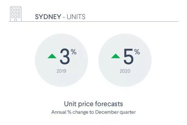 最新数据 澳洲房价将在明年停止下跌, 并且有望出现上涨趋势