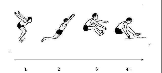 中考體育滿分秘籍4—— 三級蛙跳訓練技巧!_動作圖片