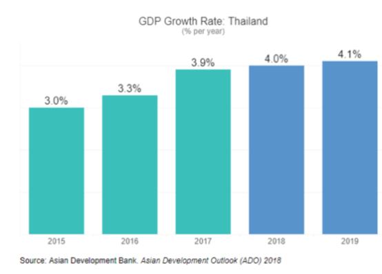 2019 印度gdp增长率_印度各邦gdp