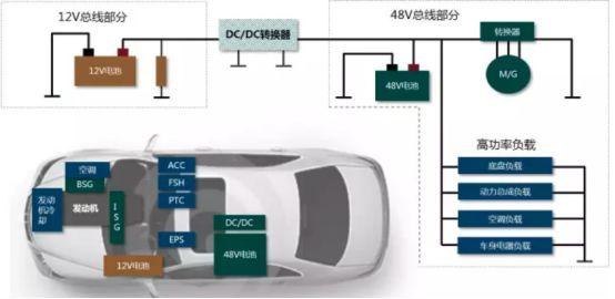 汽车48V轻混系统