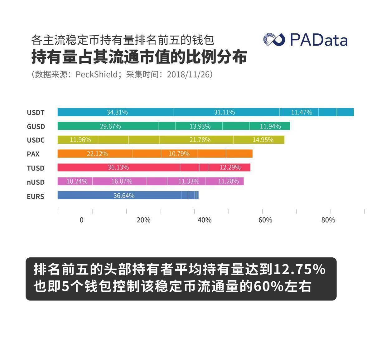 """数据透析:稳定币新格局""""一超多强"""" USDT丧失超二成市场份额"""