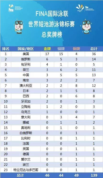 中国游泳队收获13枚杭州短池世锦赛奖牌,完美