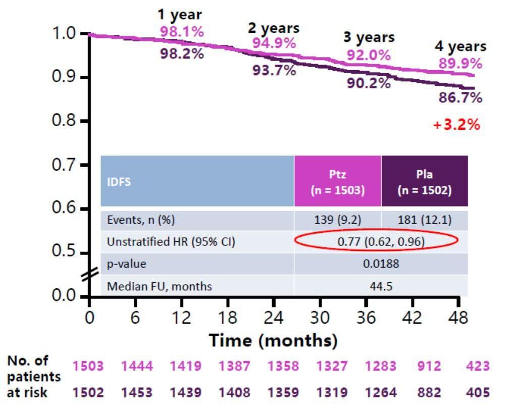 化疗gdp_重磅 奥拉帕利在国内获批卵巢癌一线维持治疗