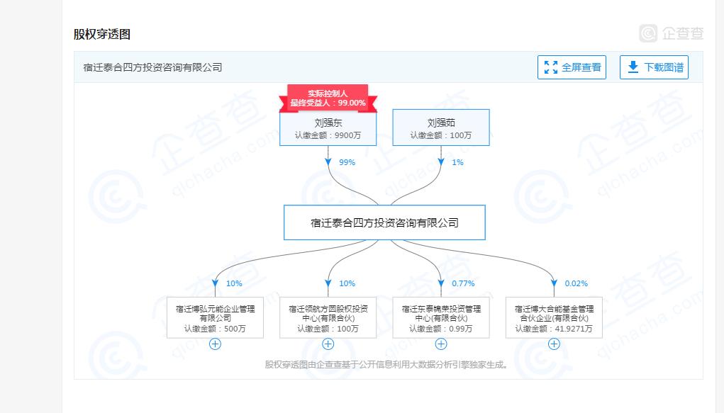 刘强东在京东占多少比例股,降为第二大股东是怎么回事