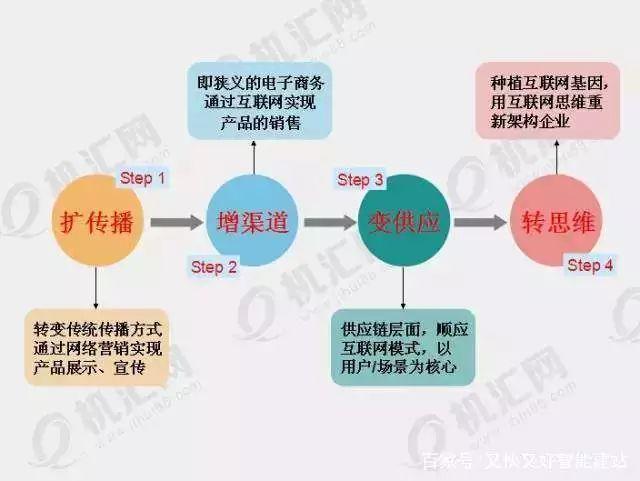 企业互联网化:即用互联网思维重构整个企业的组织,流程以及经营理念图片