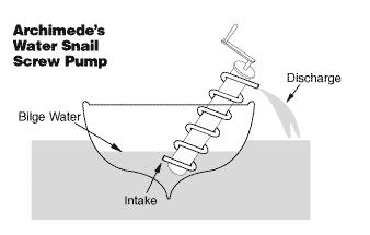 螺纹、螺丝、螺杆基础知识 -方阳螺杆
