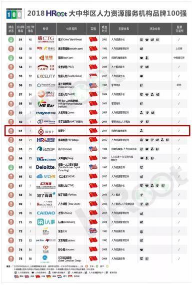 """2018大中华区人力资源服务机构品牌100强"""""""