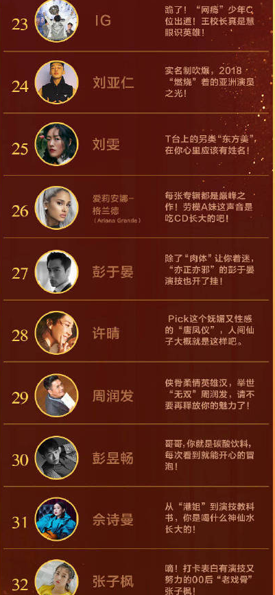 """2018年""""地球最美""""50人名單出爐,張鈞甯第一!"""