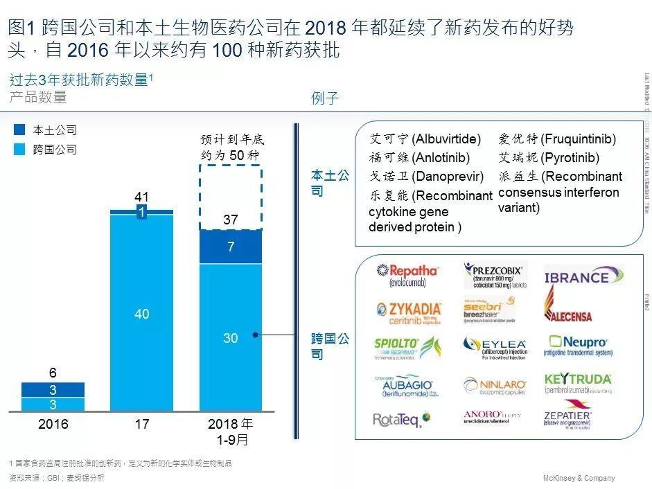 8個原因令中國成為當今全球最激動人心的醫療市
