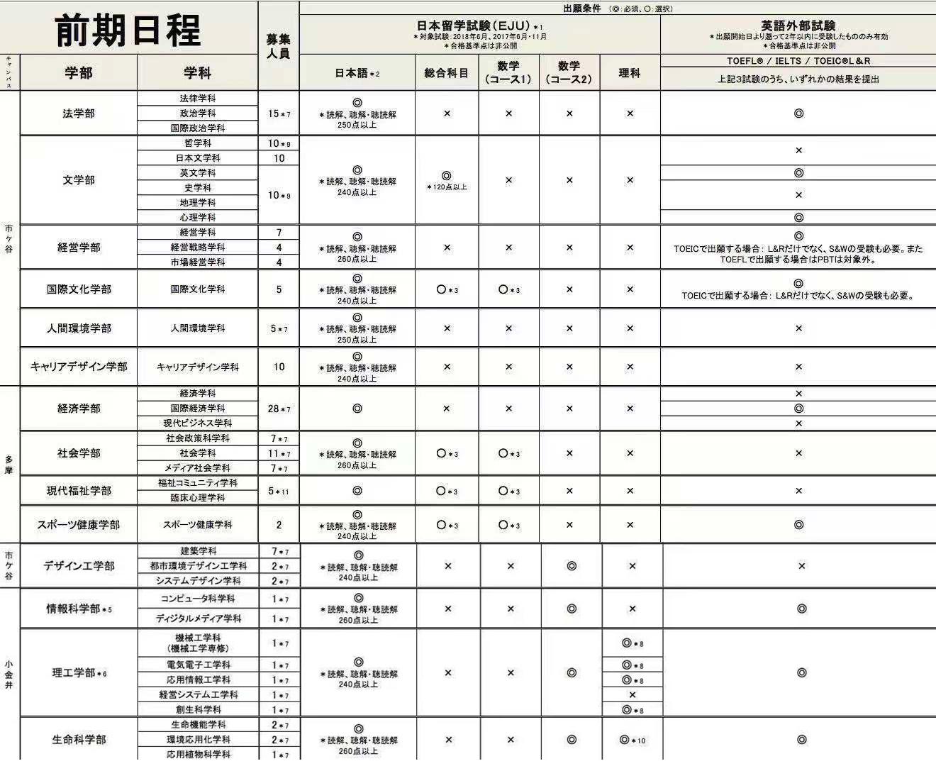 日本最早的私立法律大学-法政大学报考方法