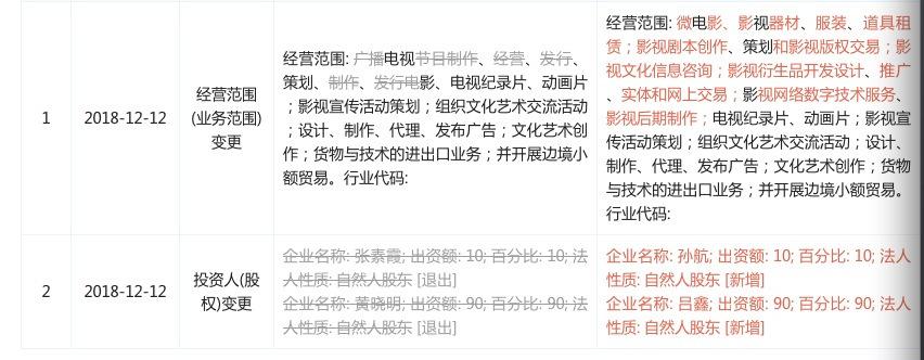 投资人变更后,黄晓明、张素霞与霍尔果斯盛嘉明晖在股权和管理层方面均无直接有关。