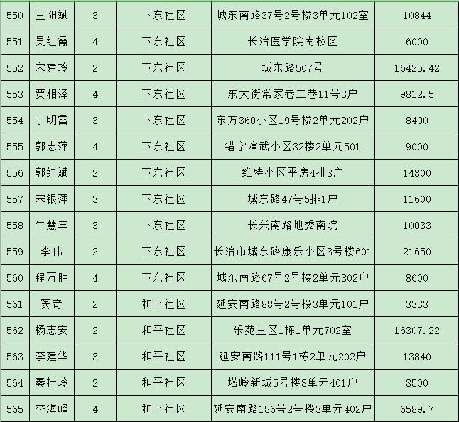 长治潞州区人均gdp_烟台各县市区排名来啦 快看看招远排第几