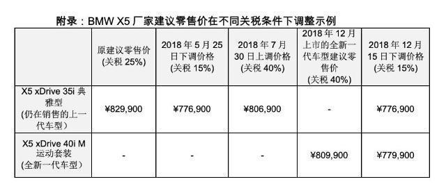进口关税回报15%,奔驰宝马领先下降价格超过10万!