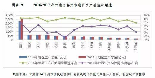 甘肃 2017年经济总量_甘肃经济日报社刘峰