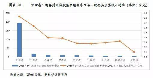 2021年甘肃省各州市人均GDP_2020年度甘肃省各州市人均GDP排名 嘉峪关第1(2)