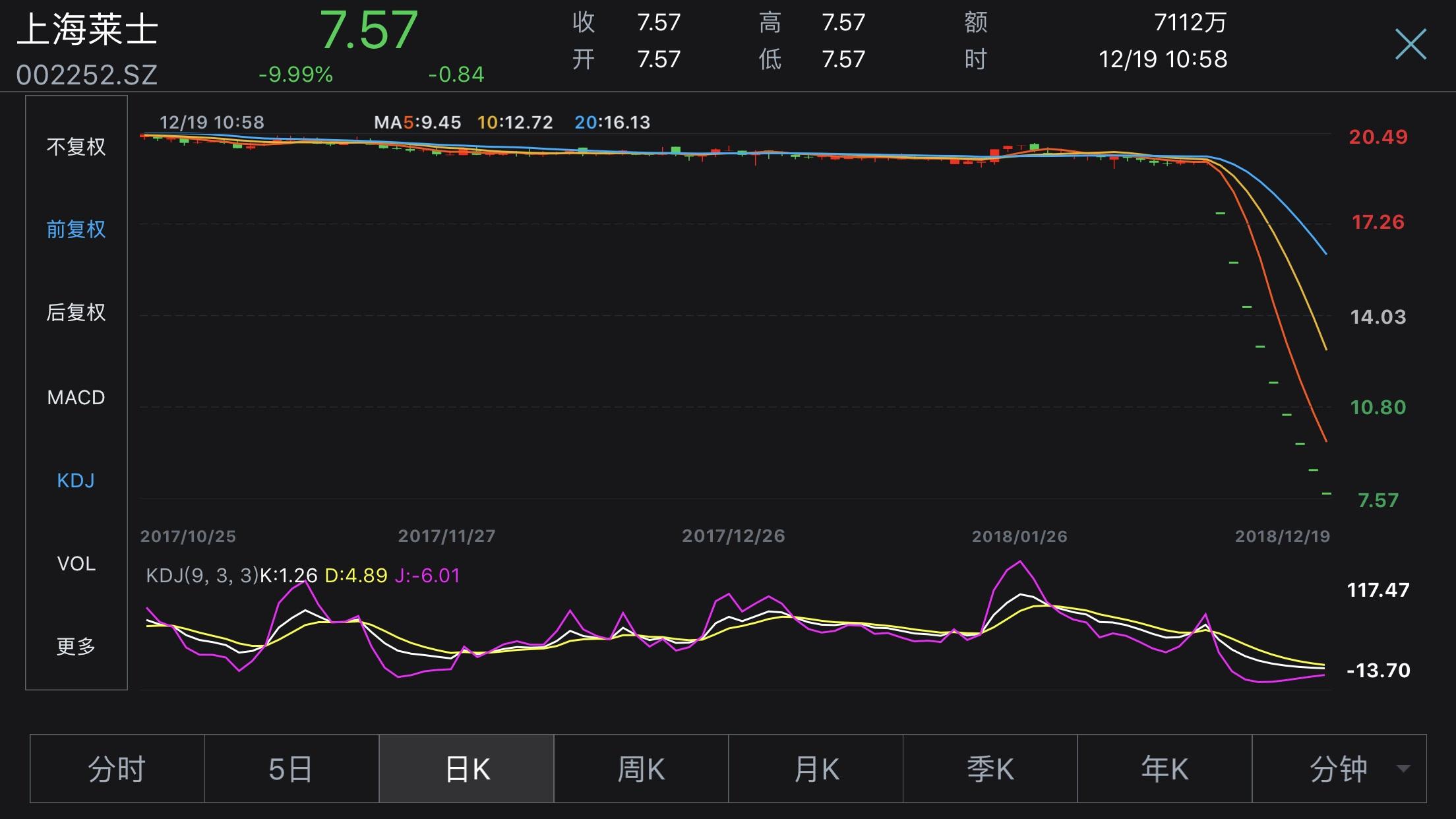 """连跌9天市值蒸发近600亿 上海莱士391亿收买方案或""""泡汤"""""""