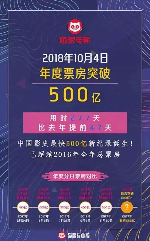 超逼黄色电影_2018年春节档电影票房直逼