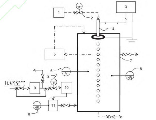 图3 湿式静电洗涤实验的设备布局 1注射泵;2流量表;3高压发生器;4喷嘴;5粒度分析仪(TSI 3340);6风速计;7湿式静电洗涤室(有机玻璃圆筒);8湿度计;9粒子发生器;10粒子充电单元;11取样管(虚线代表水回路,连续线是气体回路,点划线是抽样和再循环回路) 研究过程由充电发生装置产生带电荷或不带电荷的颗粒,电喷雾组件产生均匀尺寸的带电雾滴,如图4所示。
