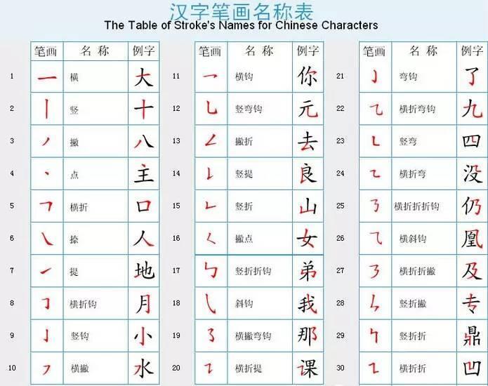 中国汉字笔画的顺序 值得保存