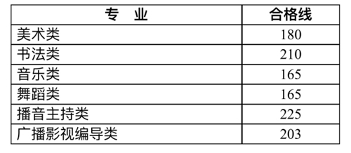 广西2019艺术类统考合格线划定 四川2019体育统考时间公布