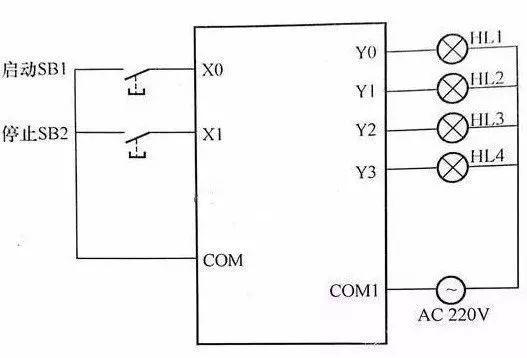 如把启动按钮sb1信号和停止按钮sb2信号送入到plc,分别把其一端接到