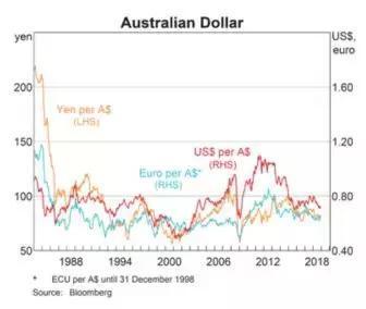 澳大利亚2019经济总量_澳大利亚经济