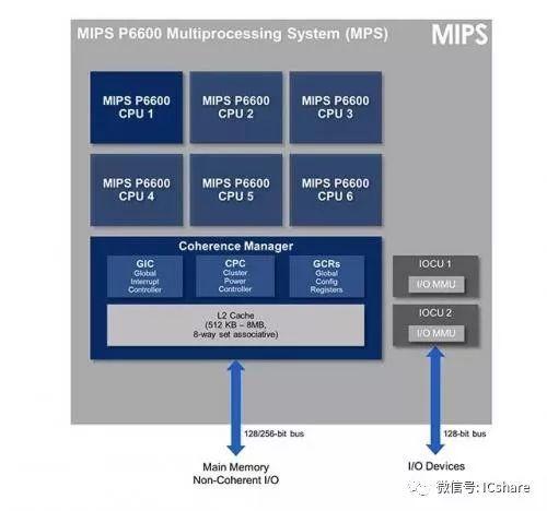 国外芯片技术交流-MIPS难道只能效仿RISC-V开源才能活下去?risc-v单片机中文社区(2)