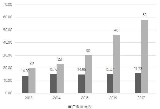 类型和数量_数量和类型稳中有增,广告总收入超过58亿元,同比增长26.